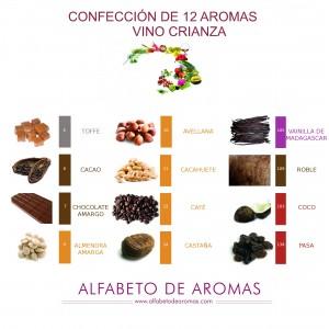 12 aromas para vinos crianza