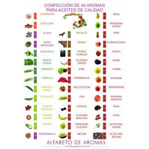 Confección de 40 aromas para aceites de calidad