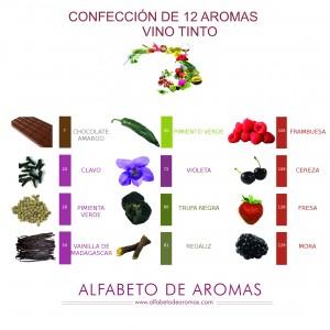 12 aromas para vinos tintos
